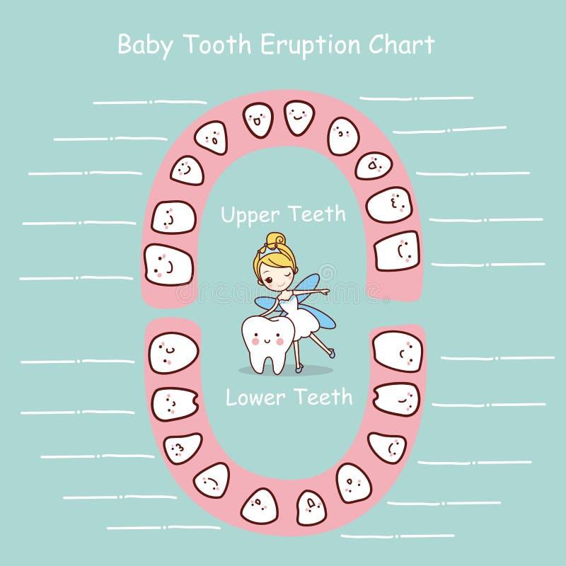 Expediente de la erupción de la carta del diente de bebé ilustración del vector