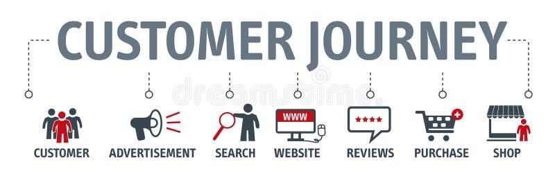 Experiencia del viaje del cliente, bandera del vector de la conversión con los iconos ilustración del vector