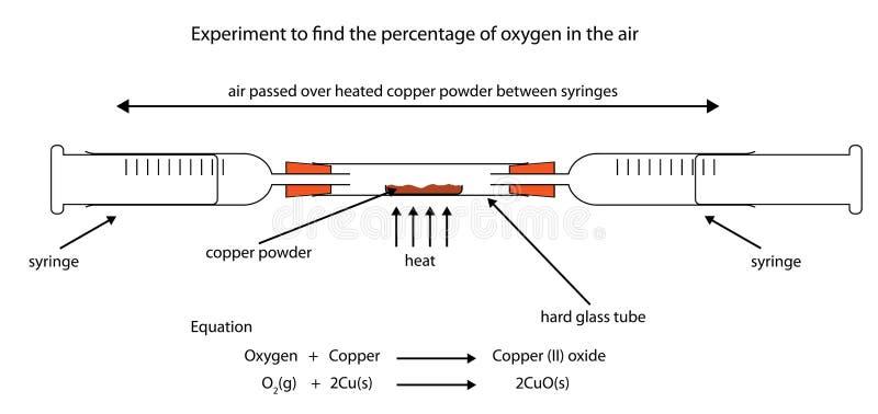 Experimente para encontrar el porcentaje del oxígeno en aire calentando el cobre ilustración del vector