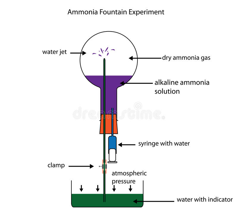 Experimento de la fuente del amoníaco que muestra la solubilidad del gas del amoníaco stock de ilustración