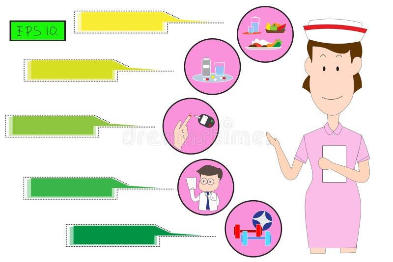 Explain the treatment of gestational diabetes white background.Concept flat style medical illustration. Explain the treatment of gestational diabetes white vector illustration