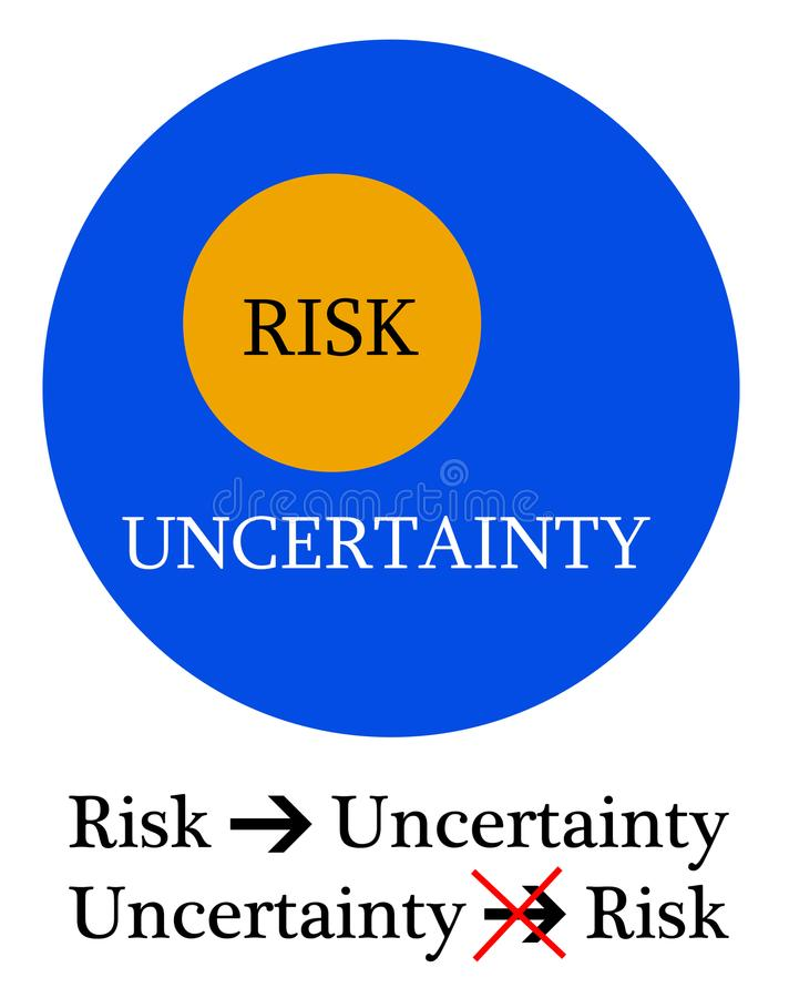 Risk uncertainty difference stock illustration
