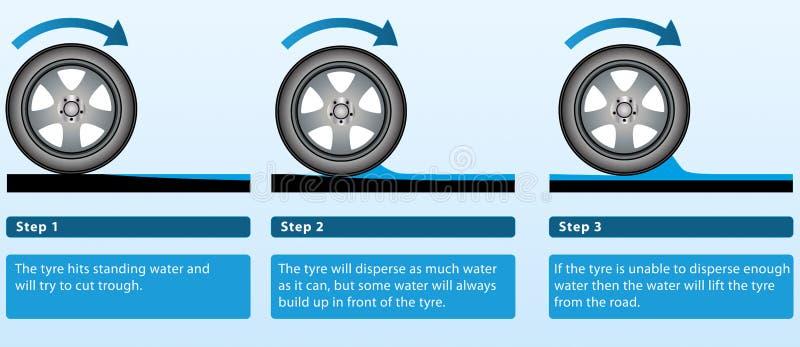 Explicación del aquaplaning stock de ilustración