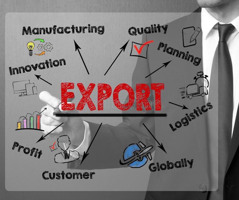 Exportation, concept de vente au détail de marchandises de produit Diagramme avec des mots-clés et des icônes illustration libre de droits