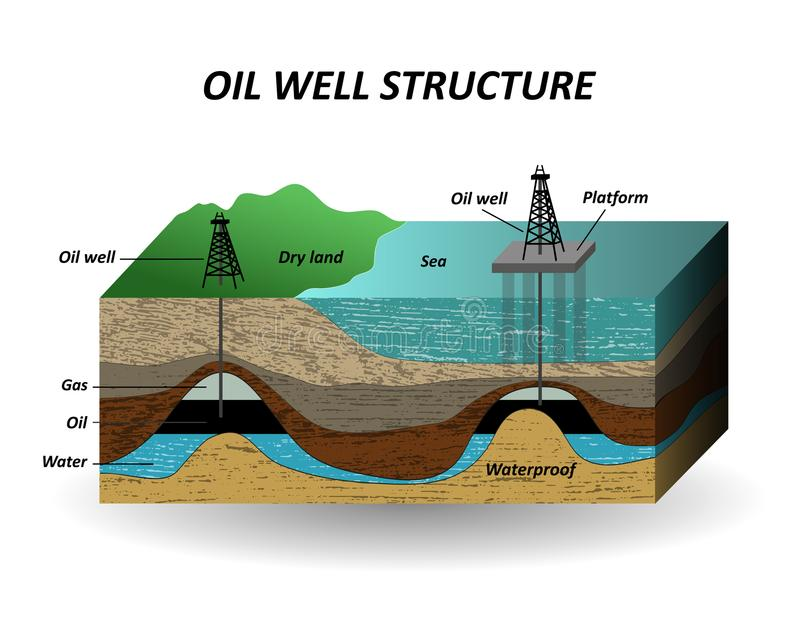 Extracción del aceite, capas del suelo y bien para los recursos del petróleo de la perforación El diagrama, una plantilla para la stock de ilustración