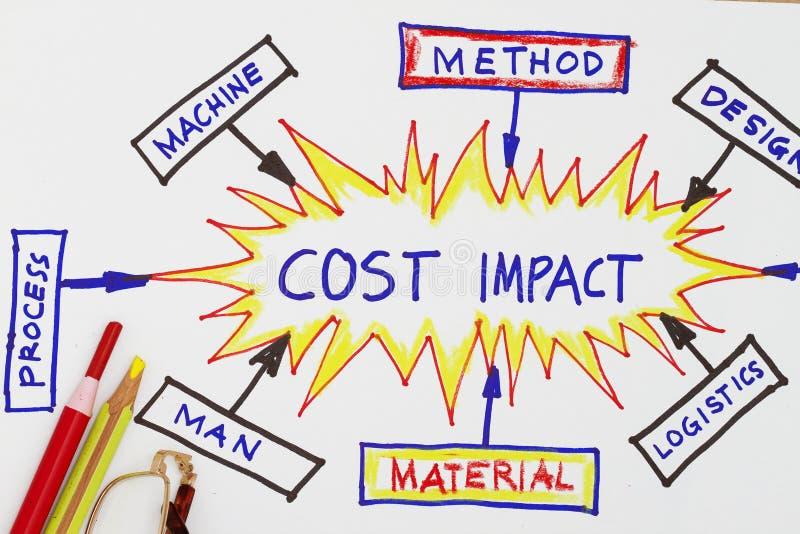 Extracto de la reducción de costes del impacto del coste fotos de archivo libres de regalías