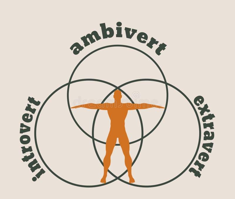 Extravert, introvert en ambivert metafoor stock illustratie