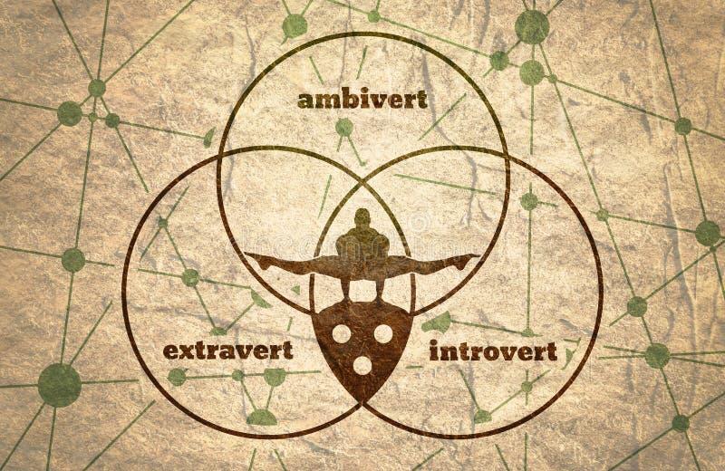 Extravert, introvert en ambivert metafoor vector illustratie
