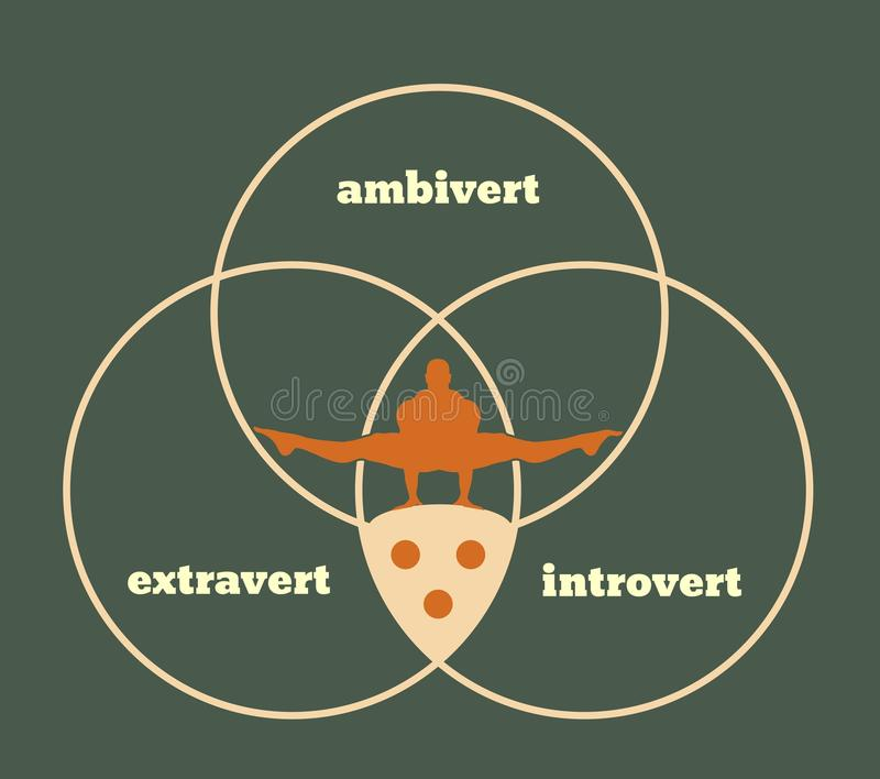 Extravertierte-, Introvertierte- und ambivertmetapher stock abbildung