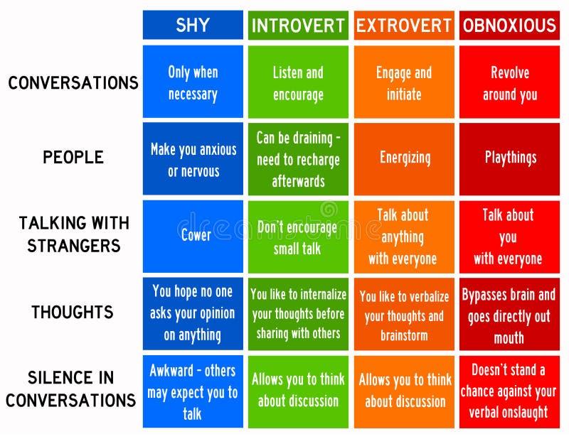 Extrovert introvertido tímido ilustración del vector