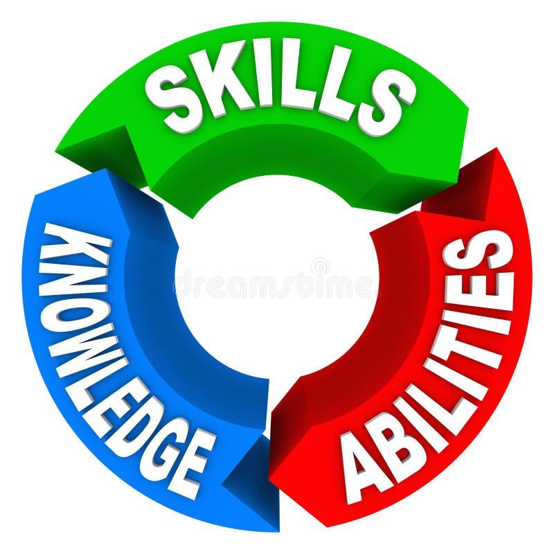Fähigkeits-Wissens-Fähigkeits-Kriterien Job Candidate Interview vektor abbildung