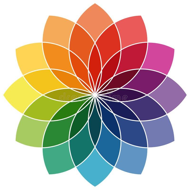 färger för färghjul tolv stock illustrationer