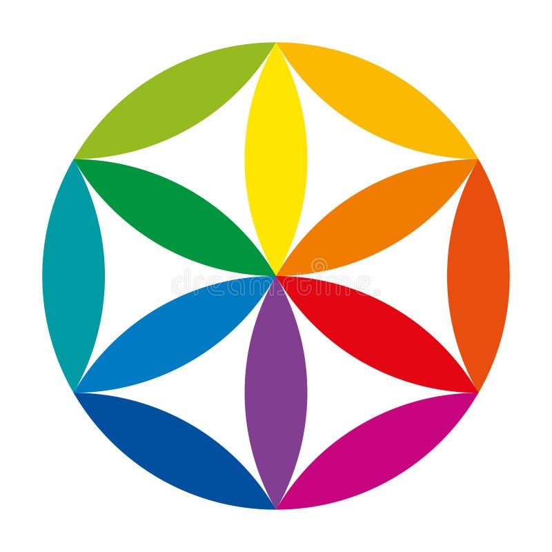 Färghjul och syntes av färgerna vektor illustrationer