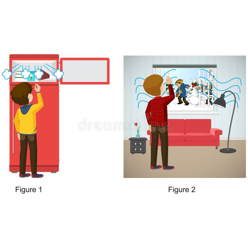 Física - figuras da inversão térmica e do tempo frio ilustração do vetor