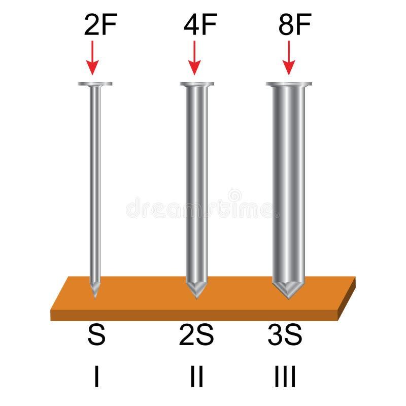 Física - figuras da pressão no versiyon 02 dos sólidos ilustração do vetor