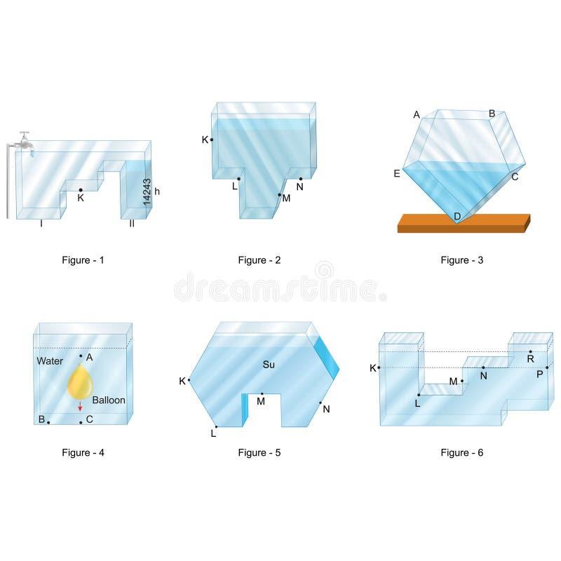 Física - líquidos e recipientes, pressão fluida ilustração stock