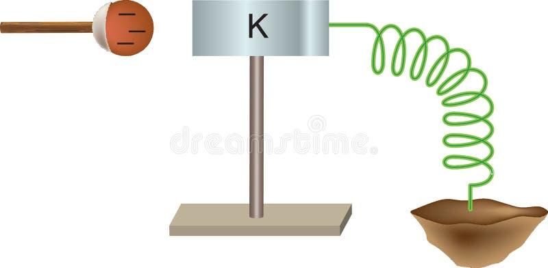 Física - partículas carregadas elétricas, positivas, - negativa, 0 - 03 neutros ilustração do vetor