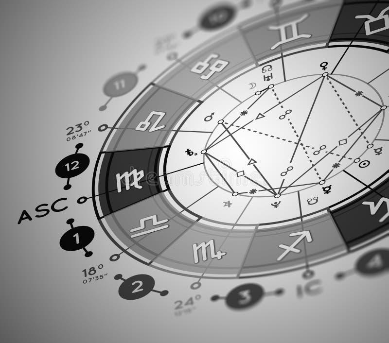 Födelse- diagrambakgrund för astrologi royaltyfri illustrationer