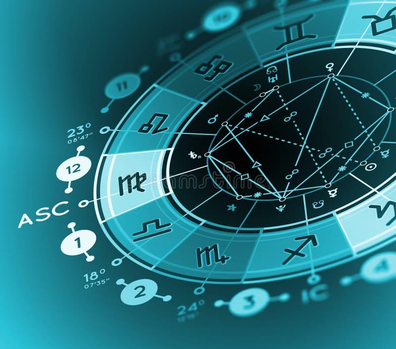 Födelse- diagrambakgrund för astrologi vektor illustrationer