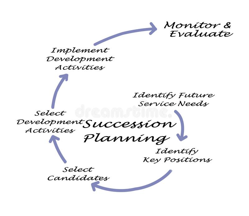 Följdplanläggningsprocess vektor illustrationer