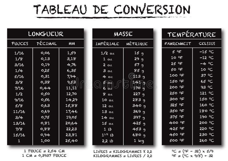 För översättningstabelldiagram för franskt språk vektor royaltyfri illustrationer
