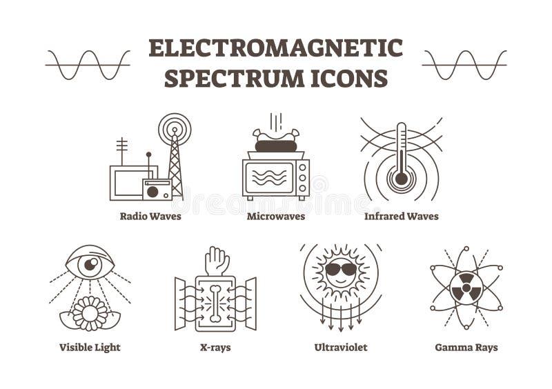 För översiktsvektor för elektromagnetiskt spektrum symboler Idérik vetenskap undertecknar samlingen stock illustrationer