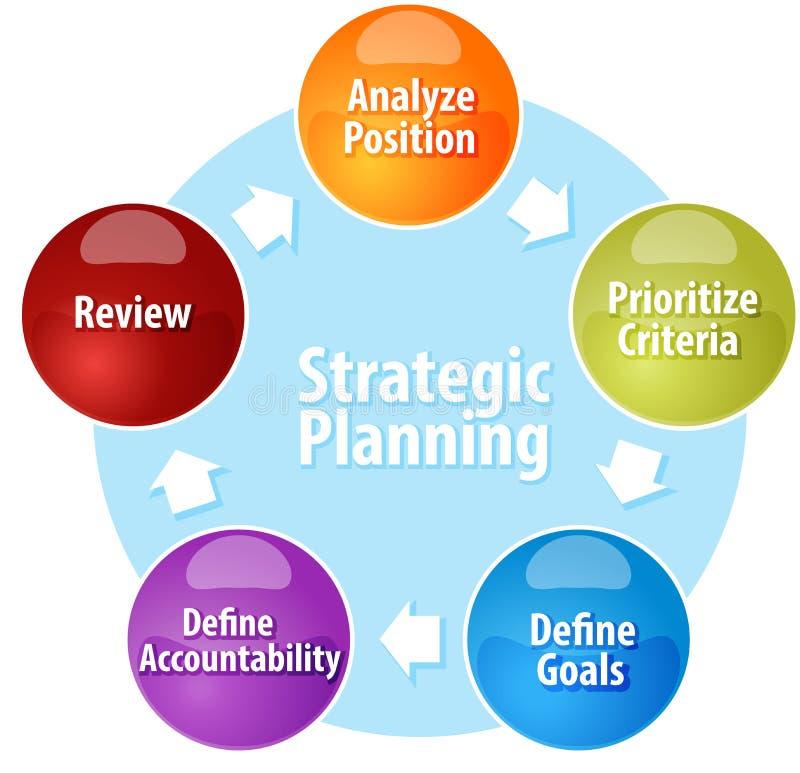 För affärsdiagram för strategisk planläggning illustration vektor illustrationer