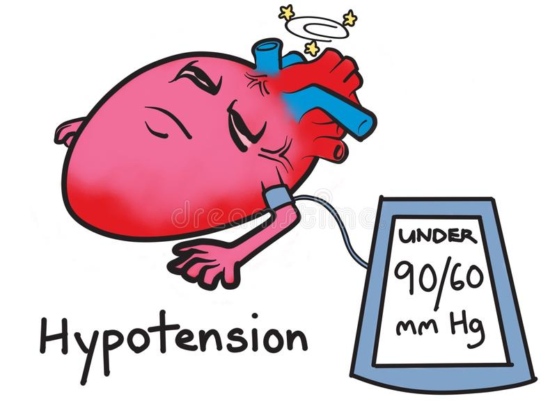 För blodtrycktecknad film för Hypotension låg illustration vektor illustrationer