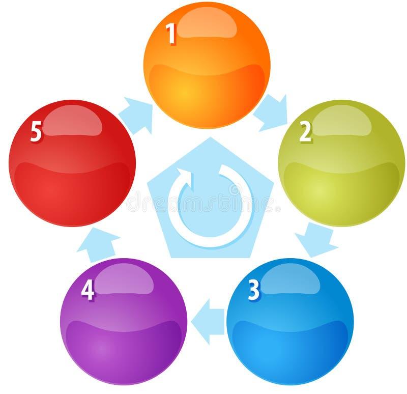För cirkuleringsmellanrum för fem process illustration för diagram för affär stock illustrationer