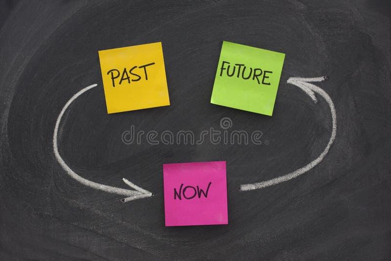 för framtida aktuell tid öglaspast för begrepp arkivbilder