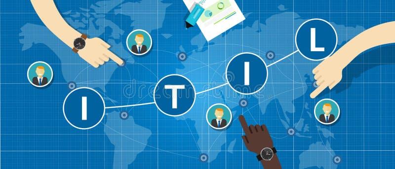 För informationsteknikinfrastruktur om ITIL affär för begrepp för arkiv royaltyfri illustrationer