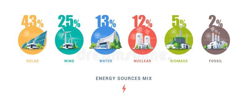 För kraftverktyper för elektrisk energi blandning för källa royaltyfri illustrationer