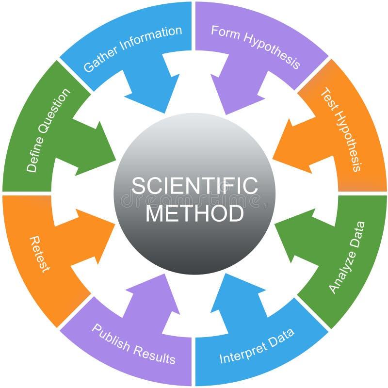 För ordcirkel för vetenskaplig metod begrepp stock illustrationer