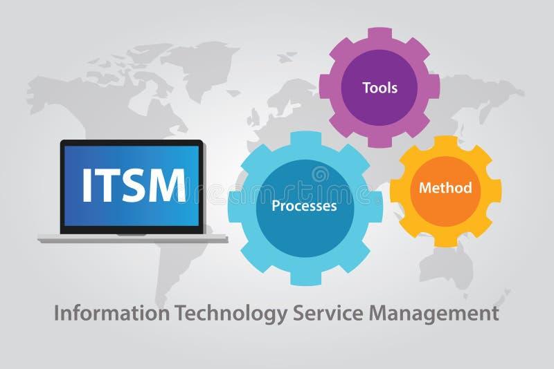För serviceledning för ITSM IT information om teknologi royaltyfri illustrationer