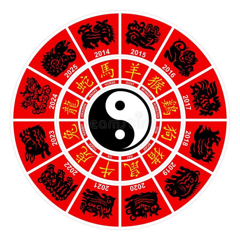 För zodiakhoroskop för vektor kinesiskt hjul vektor illustrationer