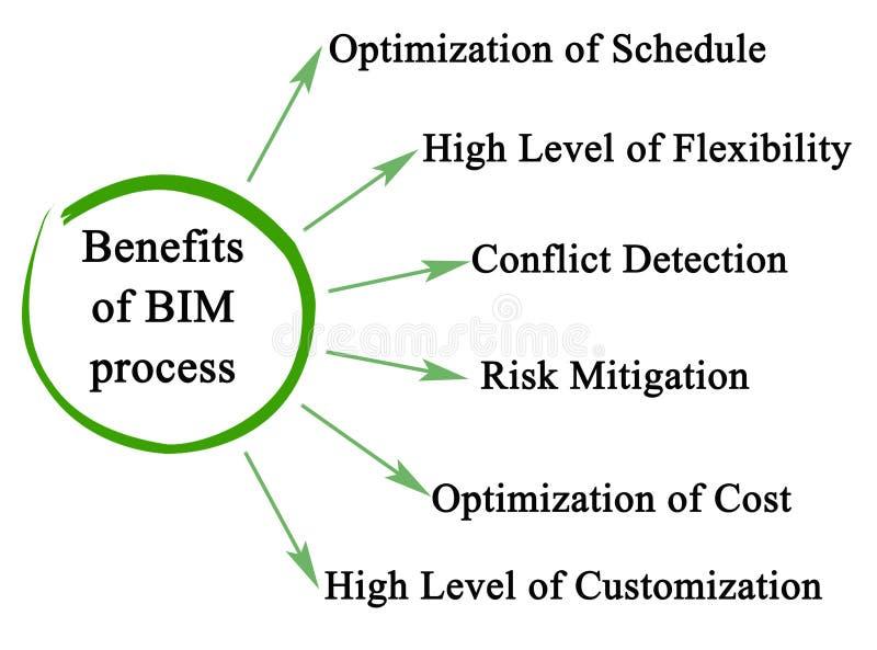 Fördelar av BIM-processen royaltyfri illustrationer