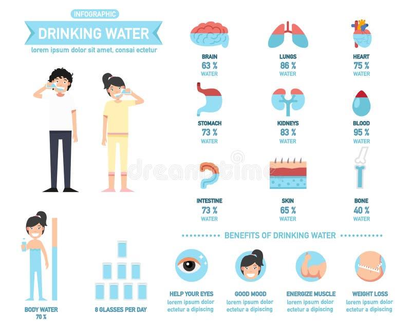 Fördelar av dricksvatteninfographics-kropp vatten, vektor royaltyfri illustrationer