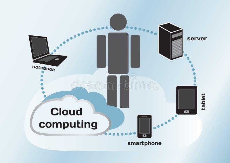 Fördunkla det beräknande begreppet, anteckningsboken, serveren, minnestavlan och smartphonen stock illustrationer