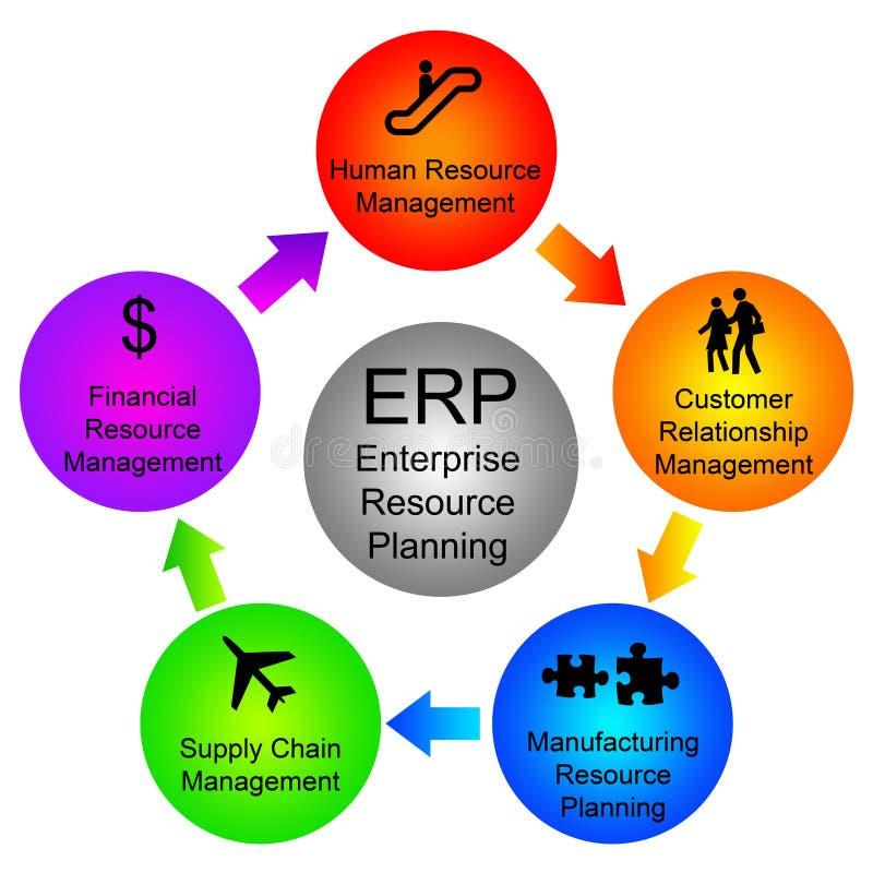företagplanläggningsresurs vektor illustrationer