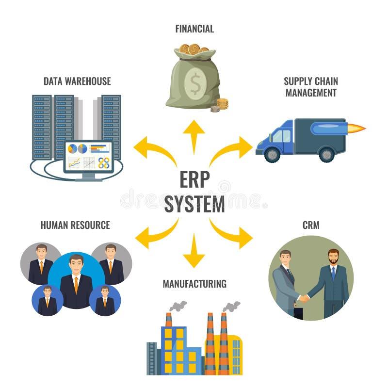 Företagresurs som planerar inbyggd ledning för ERP stock illustrationer