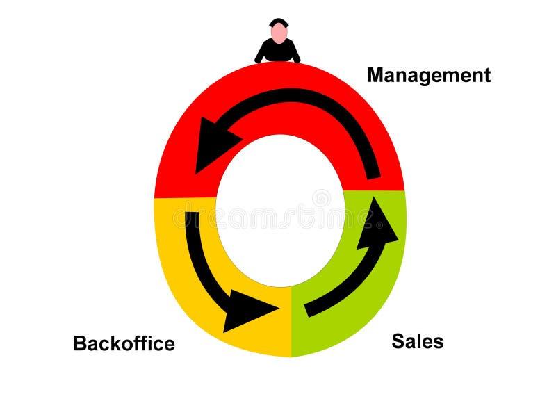 företagssektorer stock illustrationer