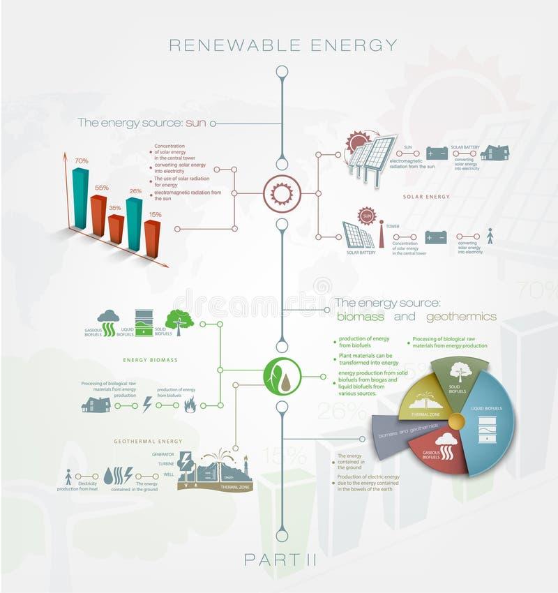 Förnybar eller regenerativ energi för detaljerad infographics stock illustrationer