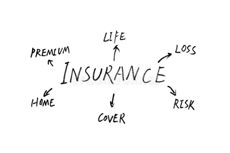Försäkringabstrakt begrepp arkivfoto