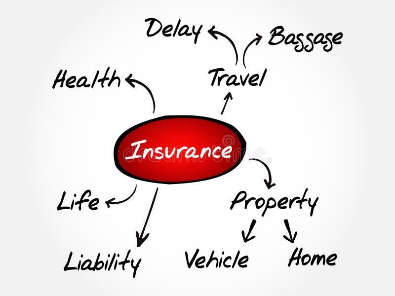 Försäkringmeningsöversikten, skissar försäkringgrafen stock illustrationer