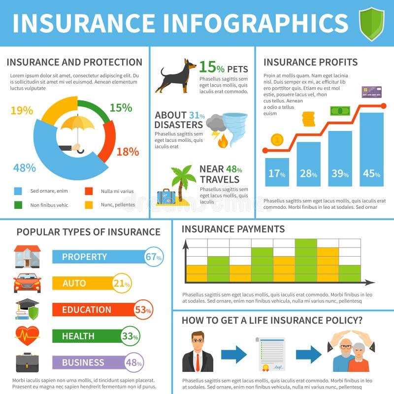 Försäkringservicetyper sänker den Infographic affischen stock illustrationer
