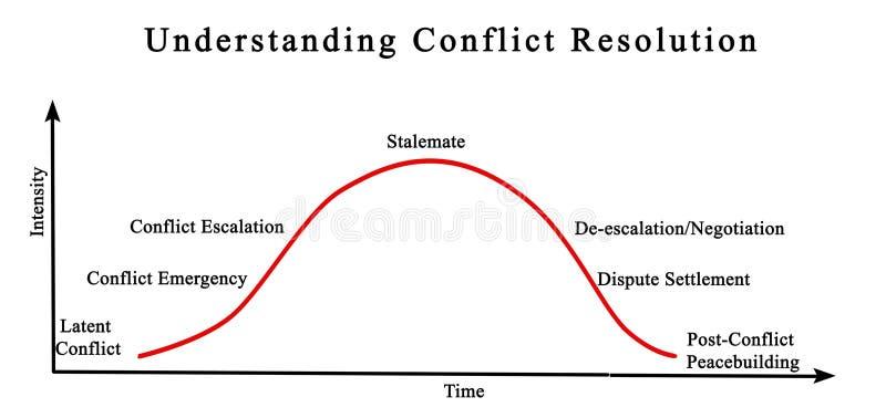 Förstående konfliktupplösning royaltyfri illustrationer