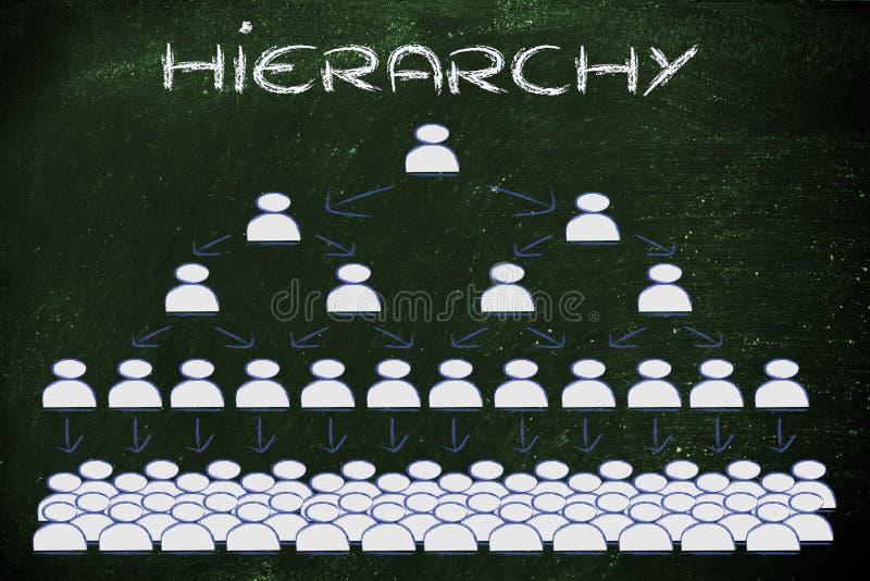 Führung, Management und Hierarchie lizenzfreie abbildung