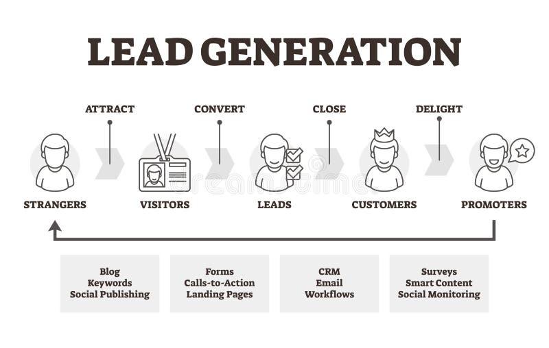 Führungsgenerations-Vektorillustration Beschriftete vermarktende Methodenerklärung lizenzfreie abbildung