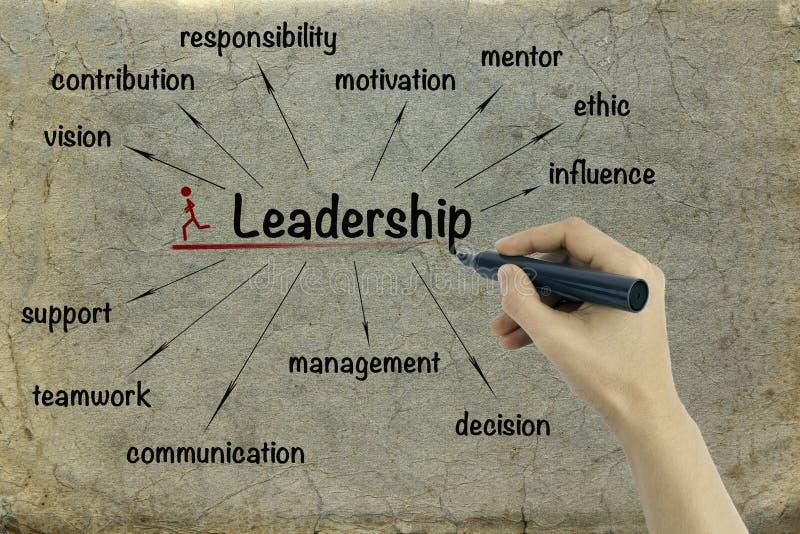 Führungskonzept Auf Papierhintergrund Stockfoto - Bild von ...