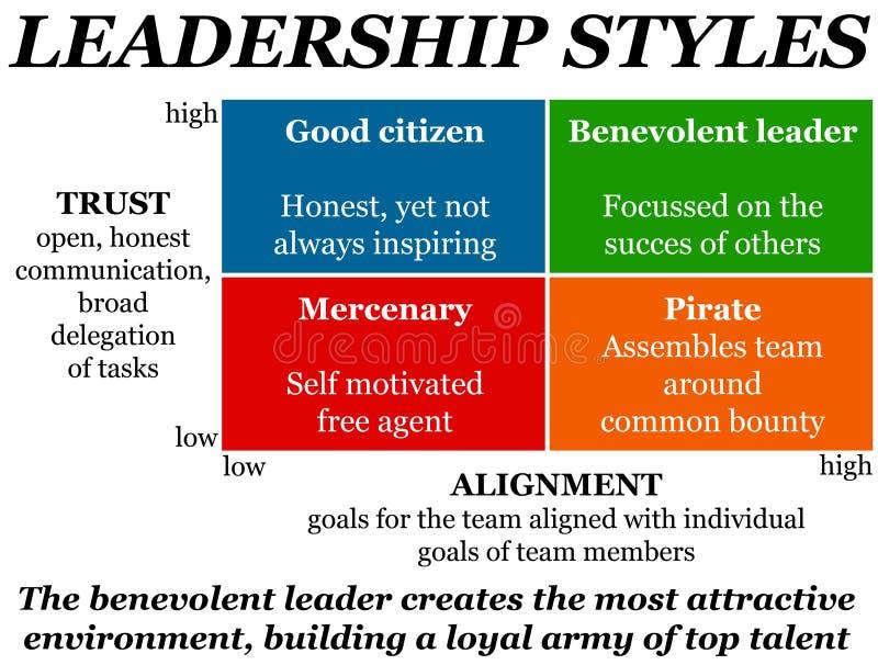 Führungsstile stock abbildung